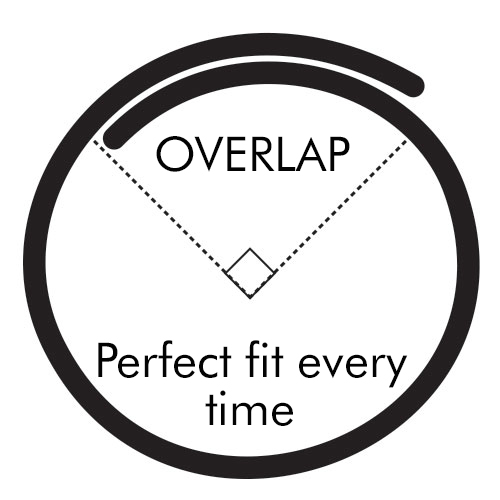 Overlap allows perfect fit every time
